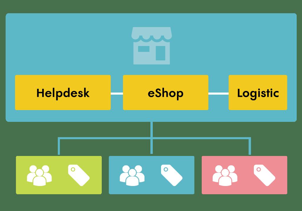 Online Helpdesk x eShop x Logistic